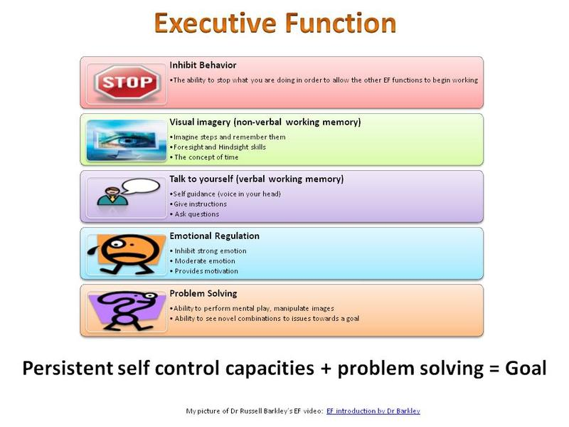 Executive Functioning Coaching Right Direction Org