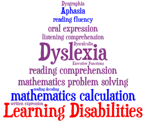 Nonverbal Learning Disorders  LD Topics  LD OnLine